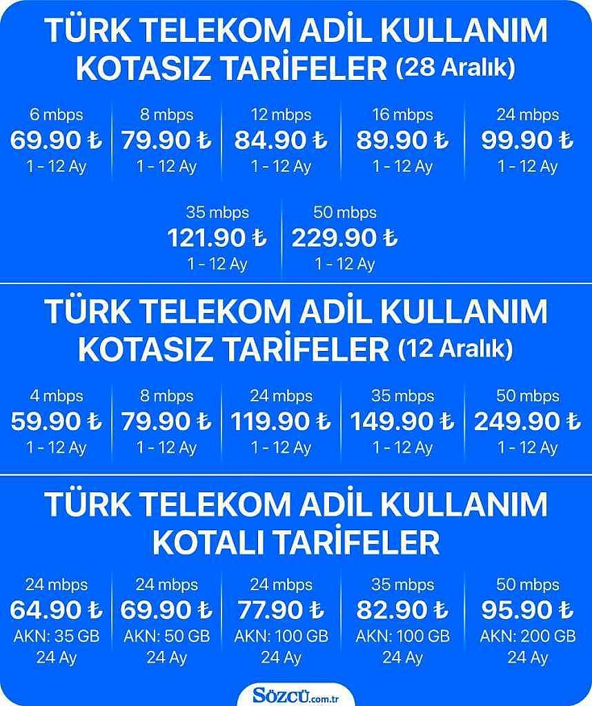 Türk Telekom Yeni AKN'siz İnternet Paketlerine İndirim Yaptı!